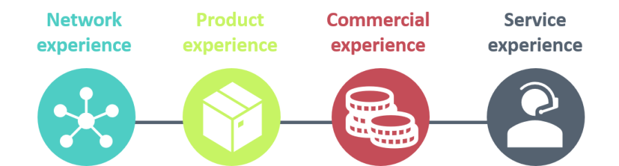 network product commercial service experience
