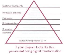 digital transformation isnt