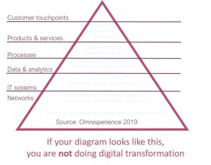 digital transformation isnt